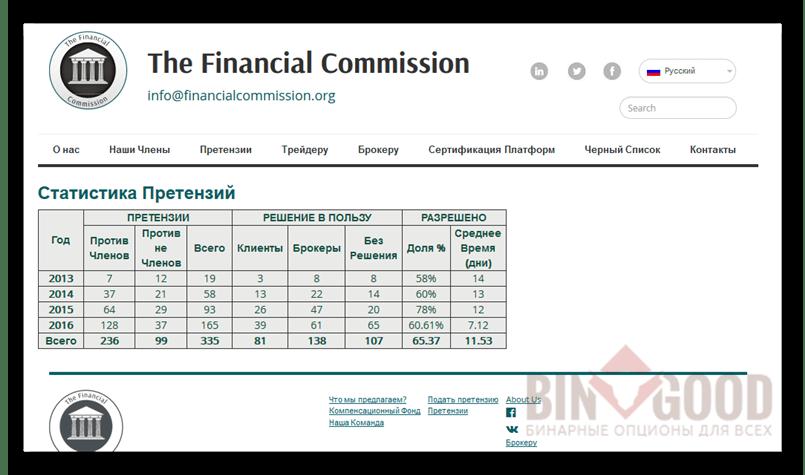 решения The Financial Commission