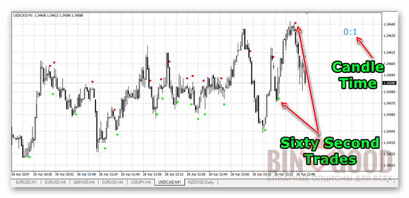 Индикатор Sixty Second Trades