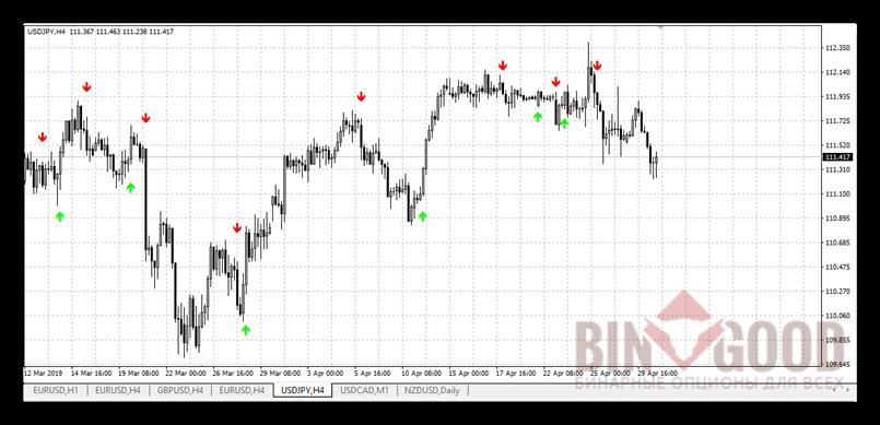 Индикатор Binary Indicator